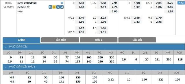 Bảng tỷ lệ kèo Real Valladolid vs Getafe