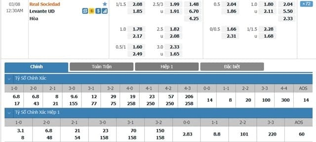 Bảng tỷ lệ kèo Real Sociedad vs Levante