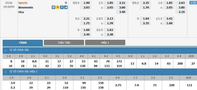 Bảng tỷ lệ kèo Spezia vs Benevento
