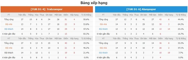 BXH Trabzonspor vs Alanyaspor