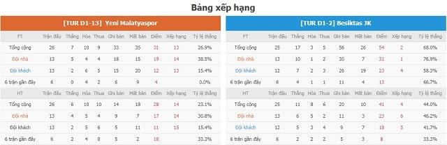 BXH Yeni Malatyaspor vs Besiktas