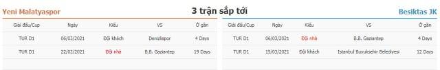 3 trận tiếp theo Yeni Malatyaspor vs Besiktas