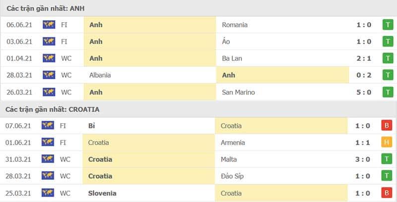 Thành tích thi đấu Anh vs Croatia