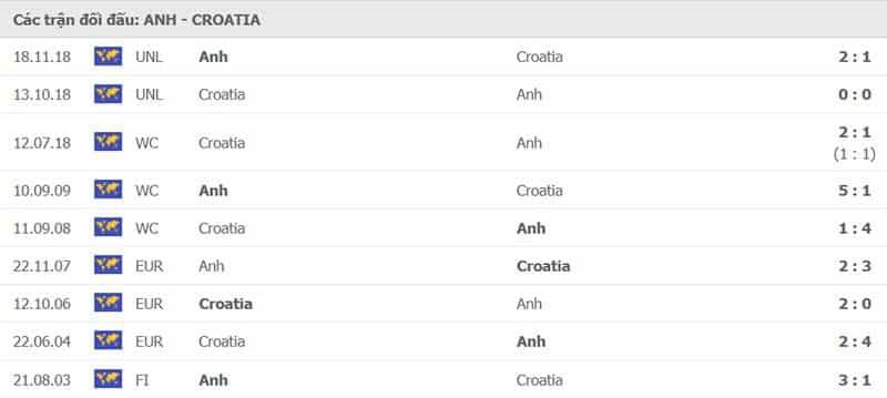 Lịch sử đối đầu Anh vs Croatia
