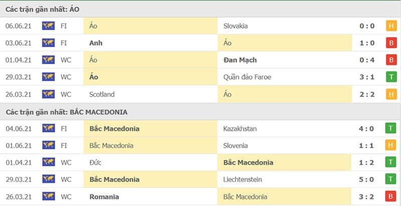 Thành tích thi đấu Áo vs Bắc Macedonia