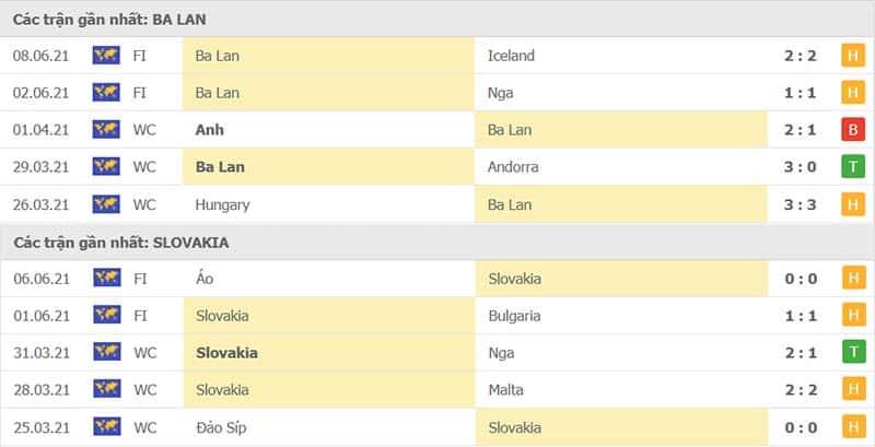 Thành tích thi đấu Ba Lan vs Slovakia