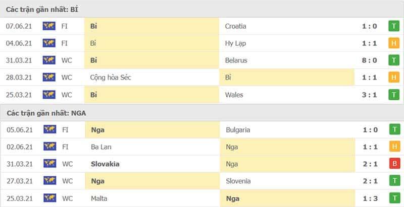 Thành tích thi đấu Bỉ vs Nga