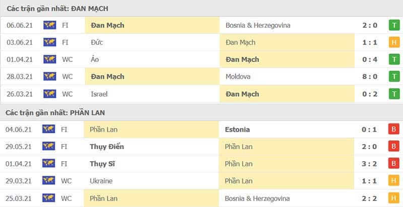 Thành tích thi đấu Đan Mạch vs Phần Lan