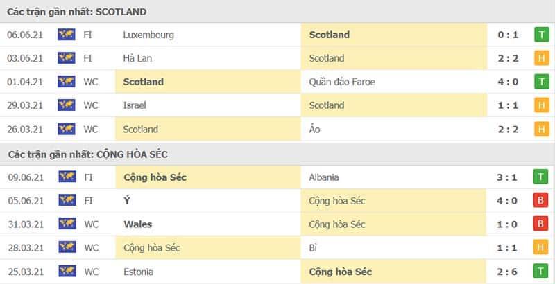 Thành tích thi đấu Scotland vs Cộng Hòa Séc