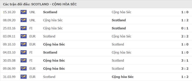 Lịch sử đối đầu Scotland vs Cộng Hòa Séc