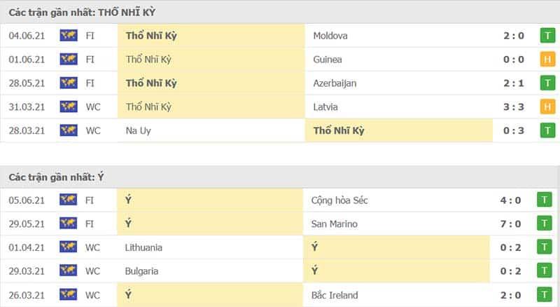 Thành tích thi đấu của Thổ Nhĩ Kỳ vs Italia