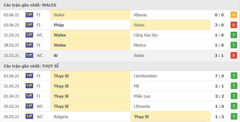 Thành tích thi đấu Wales vs Thụy Sĩ