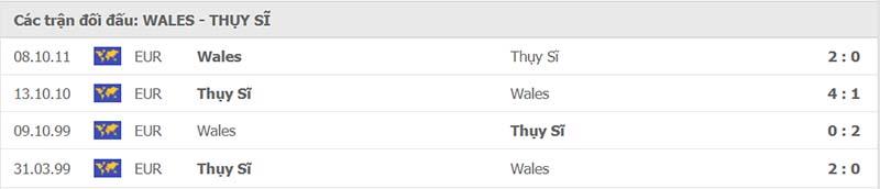 Lịch sử đối đầu Wales vs Thụy Sĩ